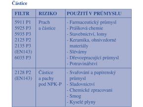 6300 LARGE 3M filtrační polomaska pro dva ochranné filtry, pro opakované použití, velká velikost
